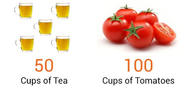 tea and tomatoes comparison