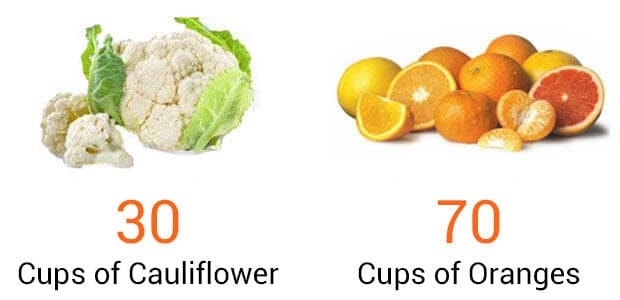 cauliflower and oranges comparison
