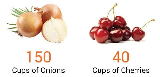 onions and cherries comparison