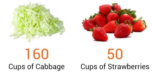 cabbage and strawberries comparison