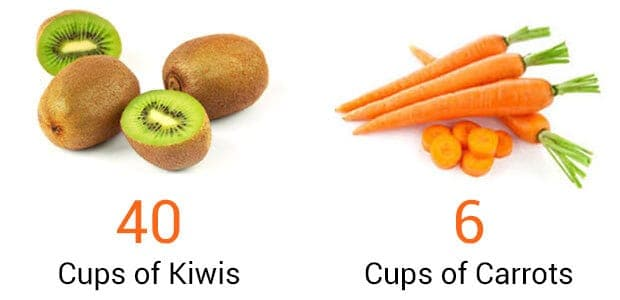 kiwis and carrots comparison
